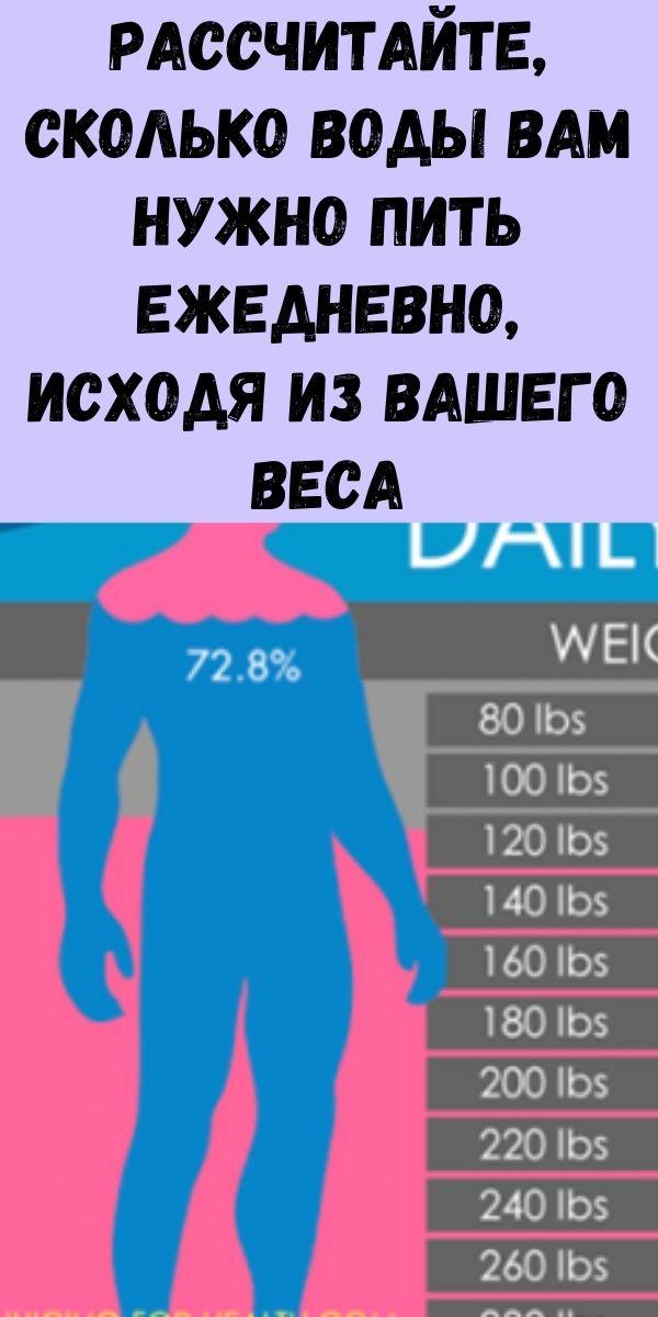 Рассчитайте, сколько воды вам нужно пить ежедневно, исходя из вашего веса
